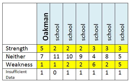 oak strengths.PNG